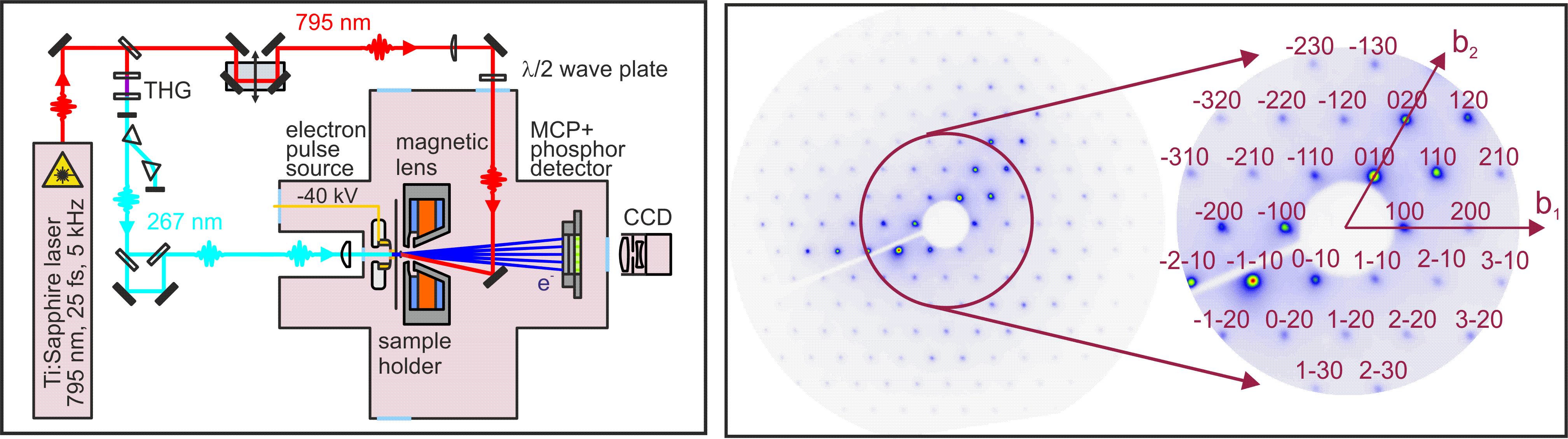 Fig. 1. Left: Ultrafast Electron Diffraction-setup. Right: Measured Electron Diffraction Pattern of Molybdenum disulfide.