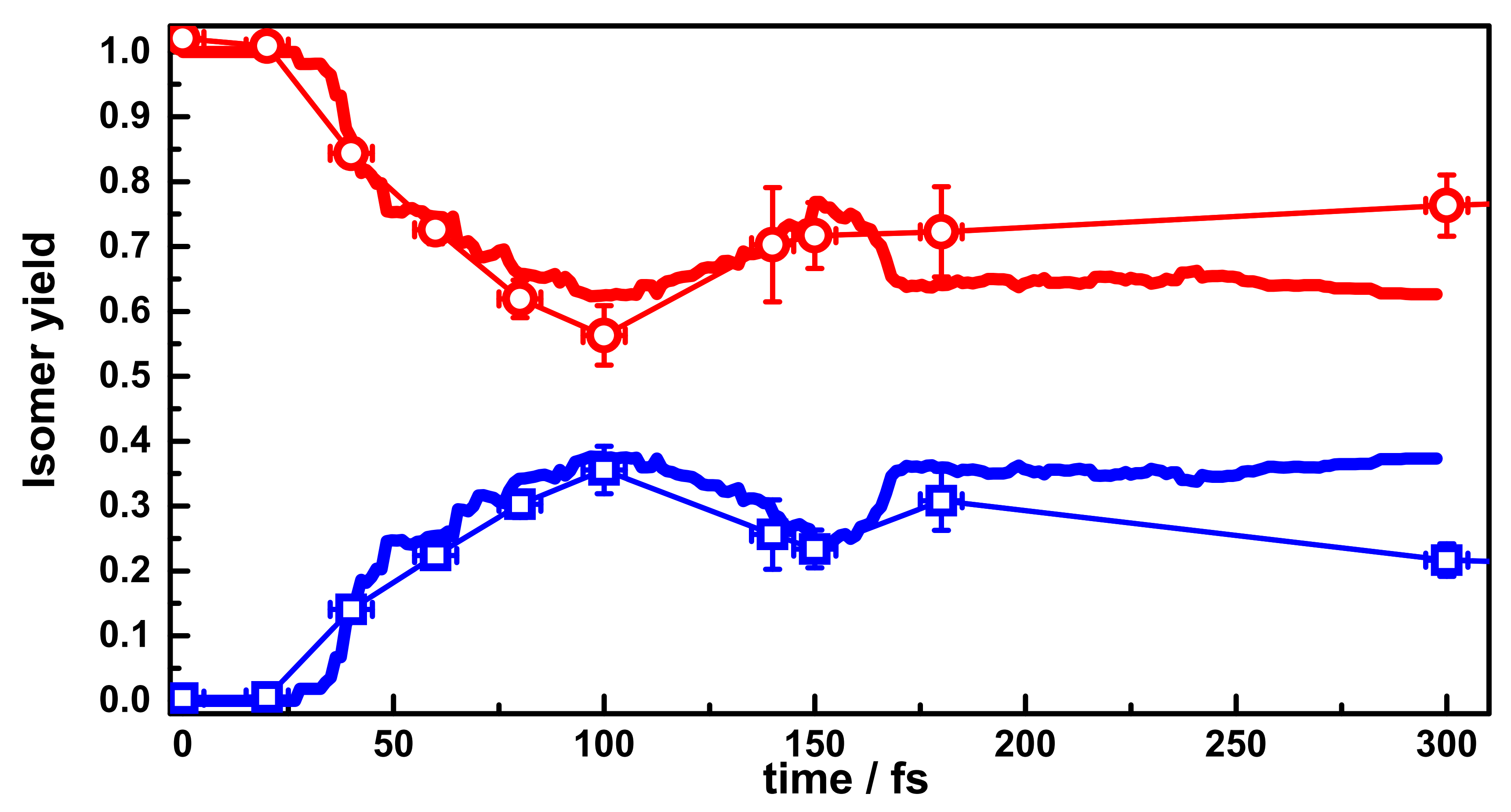 Acetylene (red) and vinylidene (blue) yield in the cation. Exp. (symbols), theory (line)